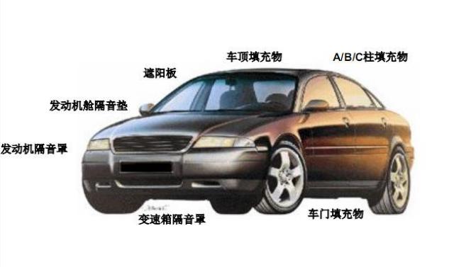 汽车内部噪音解决方案与吸音海绵的关系